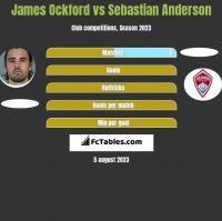 James Ockford vs Sebastian Anderson h2h player stats