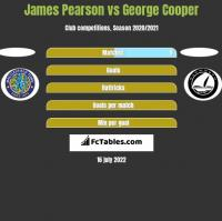 James Pearson vs George Cooper h2h player stats