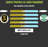 James Penrice vs Josh Campbell h2h player stats