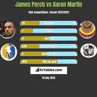 James Perch vs Aaron Martin h2h player stats