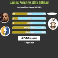 James Perch vs Alex Gilliead h2h player stats