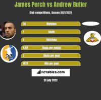 James Perch vs Andrew Butler h2h player stats