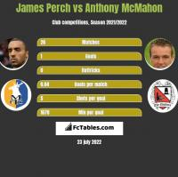 James Perch vs Anthony McMahon h2h player stats