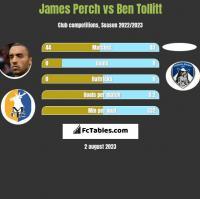 James Perch vs Ben Tollitt h2h player stats