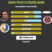 James Perch vs Charlie Goode h2h player stats