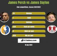 James Perch vs James Dayton h2h player stats