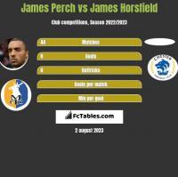 James Perch vs James Horsfield h2h player stats