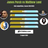James Perch vs Matthew Lund h2h player stats