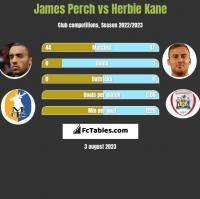 James Perch vs Herbie Kane h2h player stats
