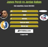 James Perch vs Jordan Hallam h2h player stats