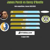 James Perch vs Corey O'Keeffe h2h player stats
