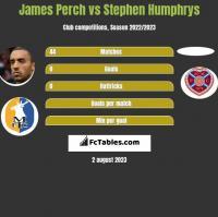 James Perch vs Stephen Humphrys h2h player stats