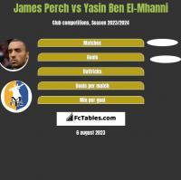 James Perch vs Yasin Ben El-Mhanni h2h player stats