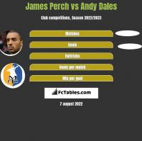 James Perch vs Andy Dales h2h player stats