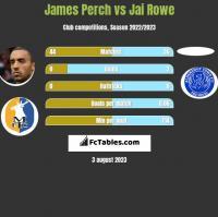 James Perch vs Jai Rowe h2h player stats