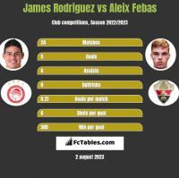 James Rodriguez vs Aleix Febas h2h player stats