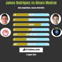 James Rodriguez vs Alvaro Medran h2h player stats