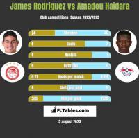 James Rodriguez vs Amadou Haidara h2h player stats