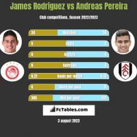 James Rodriguez vs Andreas Pereira h2h player stats