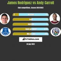 James Rodriguez vs Andy Carroll h2h player stats