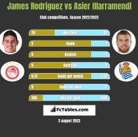 James Rodriguez vs Asier Illarramendi h2h player stats