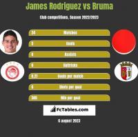 James Rodriguez vs Bruma h2h player stats