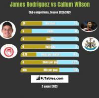 James Rodriguez vs Callum Wilson h2h player stats