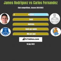 James Rodriguez vs Carlos Fernandez h2h player stats