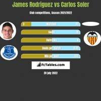 James Rodriguez vs Carlos Soler h2h player stats