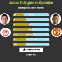 James Rodriguez vs Casemiro h2h player stats