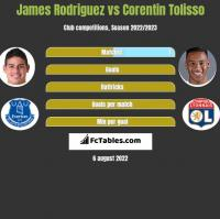 James Rodriguez vs Corentin Tolisso h2h player stats