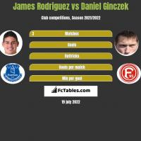 James Rodriguez vs Daniel Ginczek h2h player stats