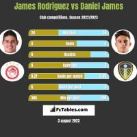 James Rodriguez vs Daniel James h2h player stats