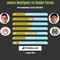 James Rodriguez vs Daniel Parejo h2h player stats