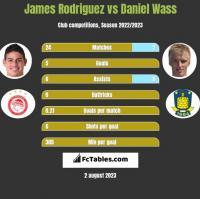 James Rodriguez vs Daniel Wass h2h player stats