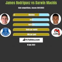 James Rodriguez vs Darwin Machis h2h player stats