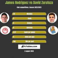 James Rodriguez vs David Zurutuza h2h player stats