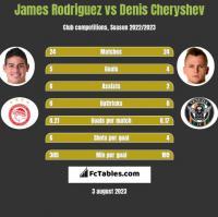 James Rodriguez vs Denis Czeryszew h2h player stats