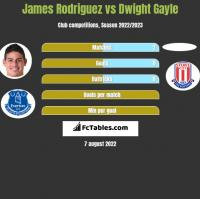 James Rodriguez vs Dwight Gayle h2h player stats