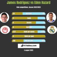 James Rodriguez vs Eden Hazard h2h player stats