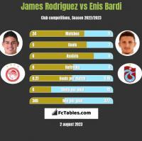 James Rodriguez vs Enis Bardi h2h player stats