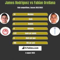 James Rodriguez vs Fabian Orellana h2h player stats