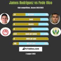 James Rodriguez vs Fede Vico h2h player stats