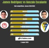 James Rodriguez vs Gonzalo Escalante h2h player stats