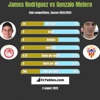 James Rodriguez vs Gonzalo Melero h2h player stats