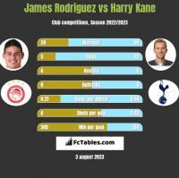 James Rodriguez vs Harry Kane h2h player stats