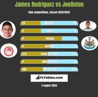 James Rodriguez vs Joelinton h2h player stats