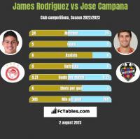 James Rodriguez vs Jose Campana h2h player stats