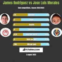 James Rodriguez vs Jose Luis Morales h2h player stats