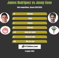 James Rodriguez vs Josep Sene h2h player stats